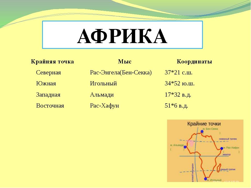 АФРИКА Подготовила учитель географии Крехтунова Любовь Николаевна Крайняя то...