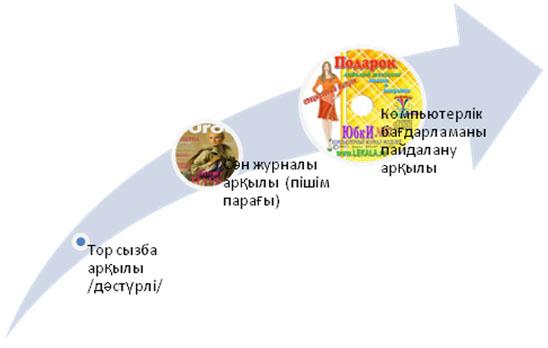 http://pedcolleg.kz/images/job/zhun3.jpg