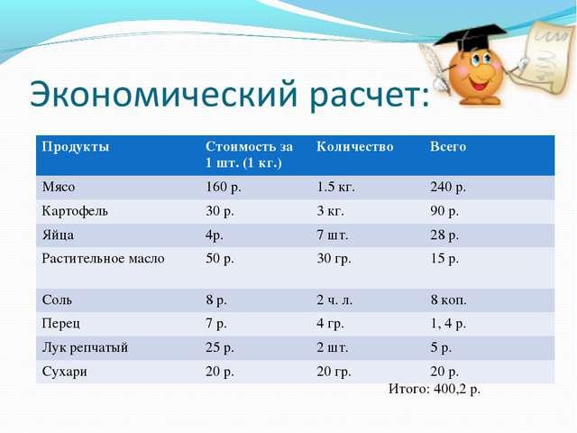 ПродуктыСтоимость за 1 шт. (1 кг.)КоличествоВсего Мясо160 р.1.5 кг.240...