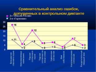 Сравнительный анализ ошибок, допущенных в контрольном диктанте 2-г «Школа Рос