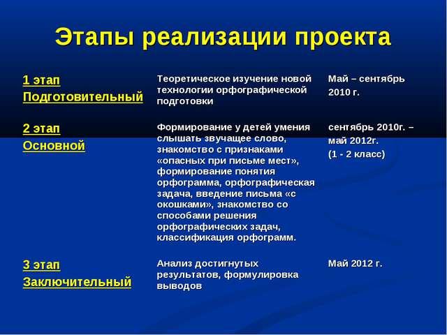 Этапы реализации проекта 1 этап ПодготовительныйТеоретическое изучение новой...