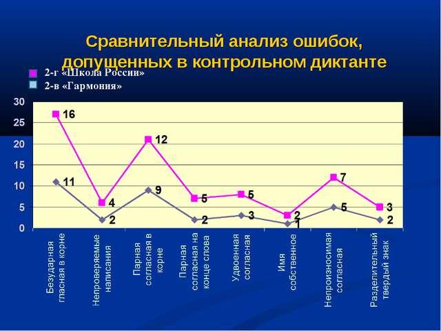 Сравнительный анализ ошибок, допущенных в контрольном диктанте 2-г «Школа Рос...
