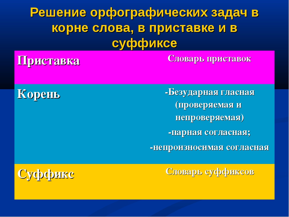 Решение орфографических задач в корне слова, в приставке и в суффиксе Пристав...