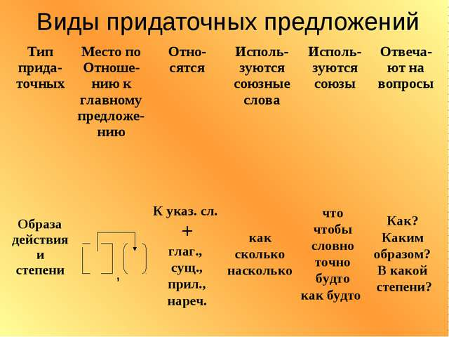 Виды придаточных предложений К указ. сл. + глаг., сущ., прил., нареч. как ско...