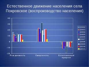 Естественное движение населения села Покровское (воспроизводство населения)