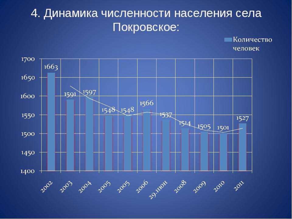 4. Динамика численности населения села Покровское: