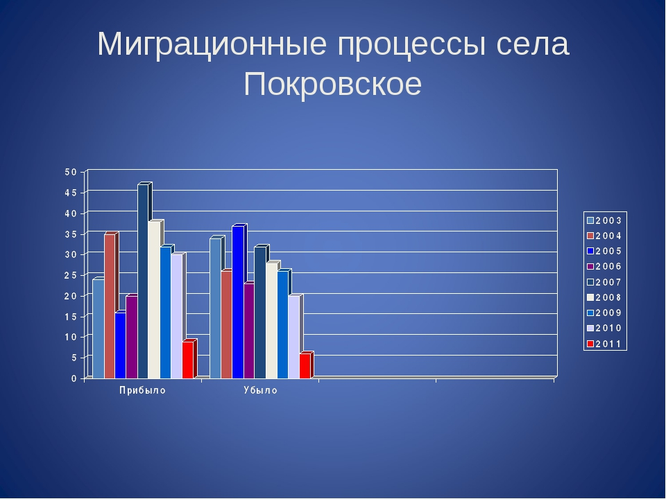 Миграционные процессы села Покровское