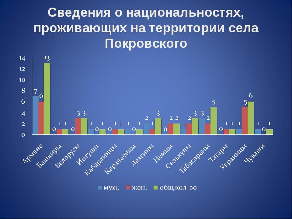 Сведения о национальностях, проживающих на территории села Покровского