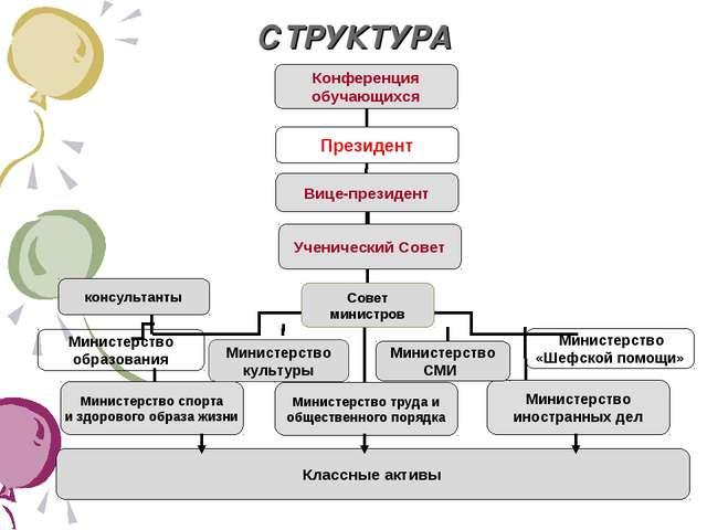 СТРУКТУРА Министерство культуры Министерство СМИ Классные активы консультанты...