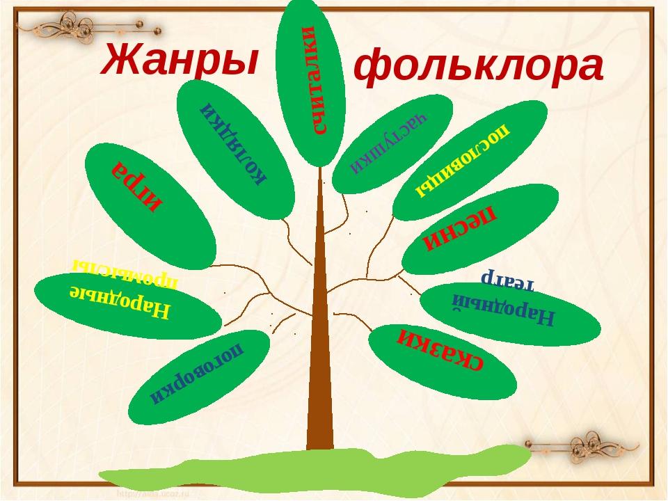 Народные промыслы поговорки игра сказки считалки частушки пословицы песни Жа...