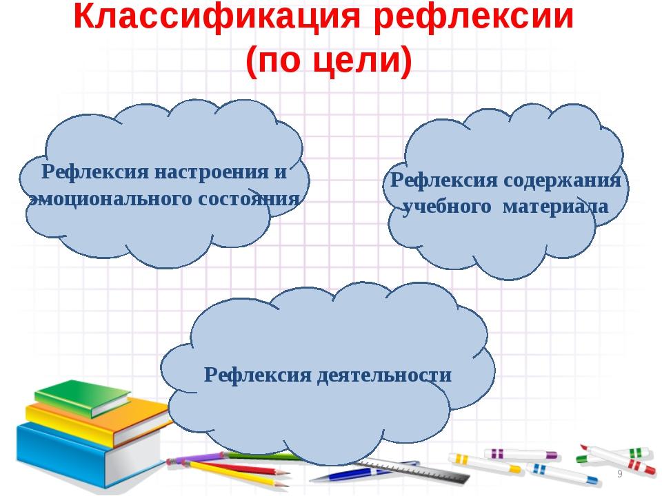 Классификация рефлексии (по цели) * Рефлексия настроения и эмоционального сос...