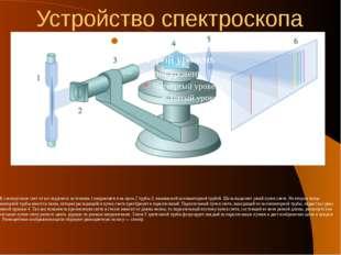 Устройство спектроскопа В спектроскопе свет от исследуемого источника 1 напра