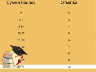 Сумма баллов Отметка 1 1 2 2 3-7 3 8-14 4 15-20 5 21-30 6 31-40 7 41-50 8 51-