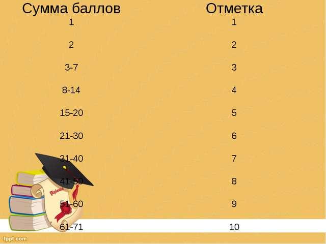 Сумма баллов Отметка 1 1 2 2 3-7 3 8-14 4 15-20 5 21-30 6 31-40 7 41-50 8 51-...