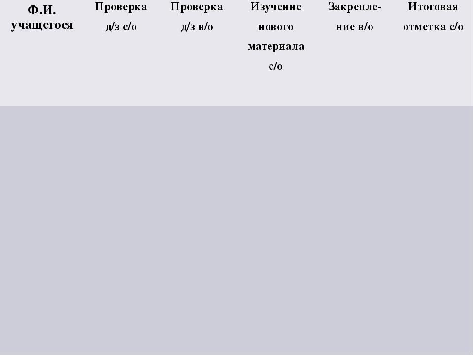 Ф.И. учащегося Проверка д/зс/о Проверка д/зв/о Изучение нового материала с/о...