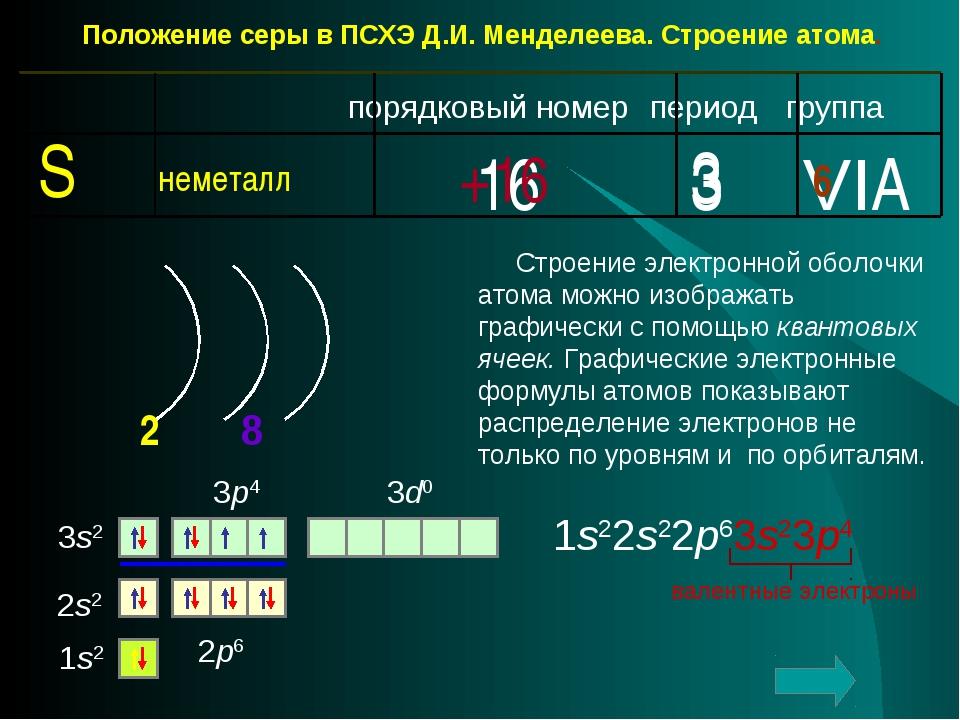 Положение серы в ПСХЭ Д.И. Менделеева. Строение атома. период группа порядков...