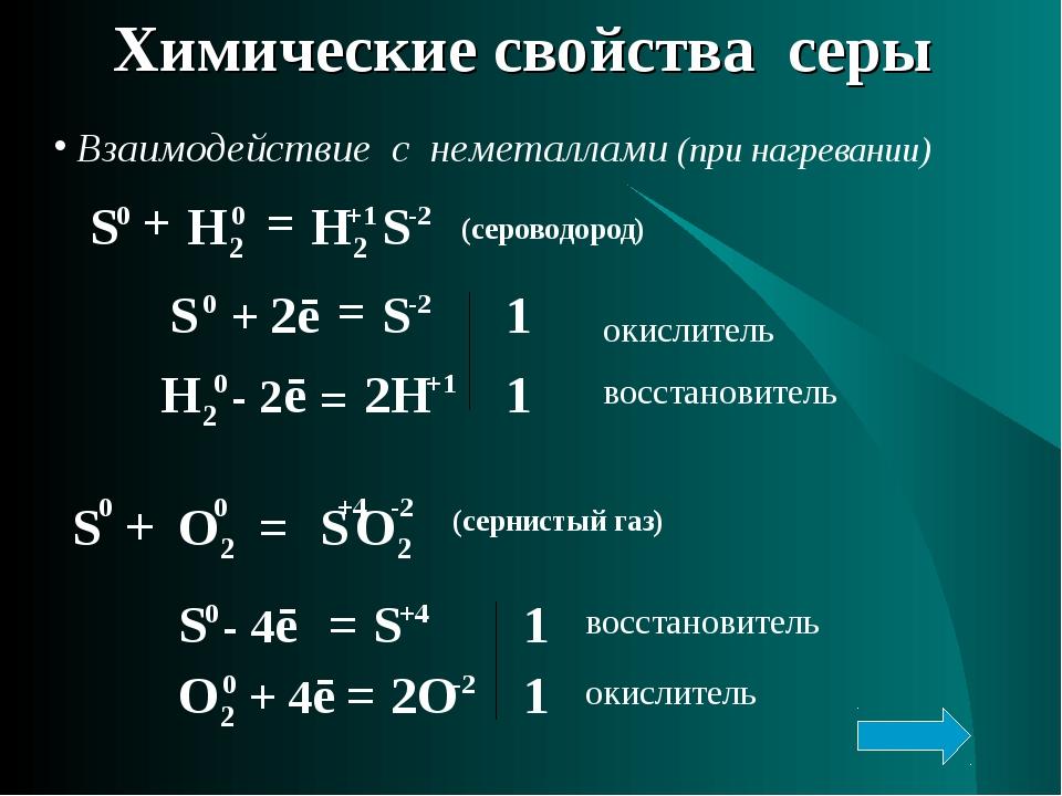 Химические свойства серы Взаимодействие с неметаллами (при нагревании) S 0 +...