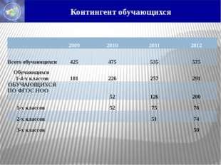 Контингент обучающихся  2009 2010 2011 2012 Всего обучающихся 425 475 535 5