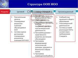 Структура ООП НОО