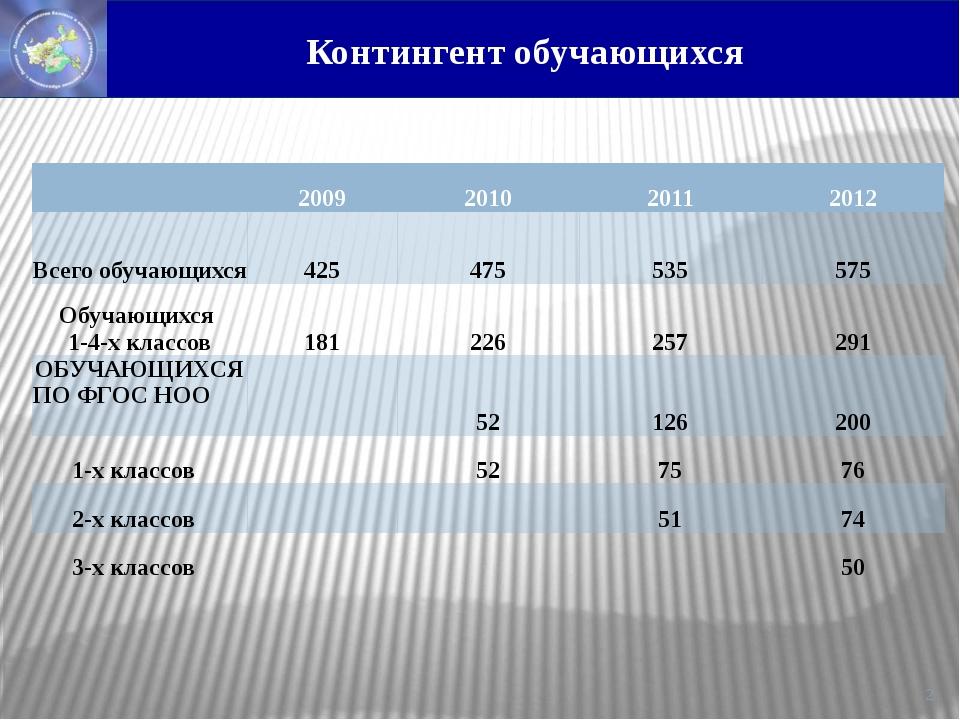 Контингент обучающихся  2009 2010 2011 2012 Всего обучающихся 425 475 535 5...
