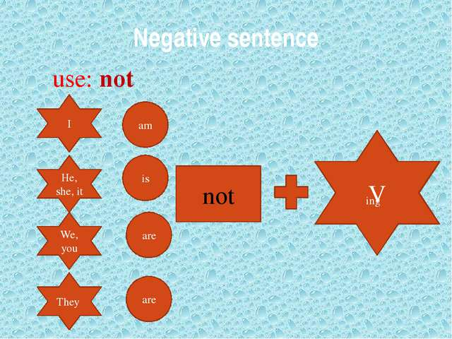 Negative sentence use: not I He, she, it We, you They am is are are not V ing