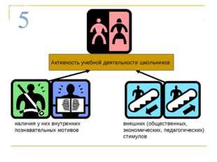 Активность учебной деятельности школьников наличия у них внутренних познавате