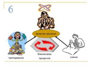 Качество обучения преподавание учение Взаимосвязь процессов