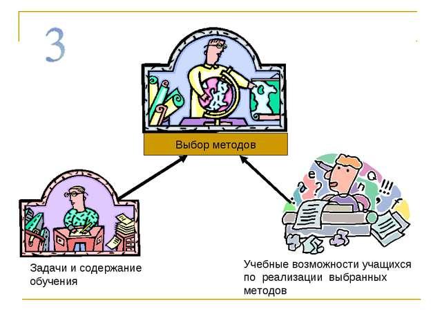 Выбор методов Задачи и содержание обучения Учебные возможности учащихся по ре...