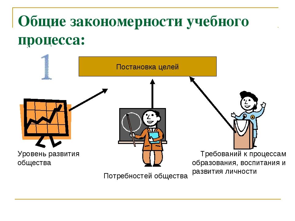 Общие закономерности учебного процесса: Постановка целей Уровень развития общ...