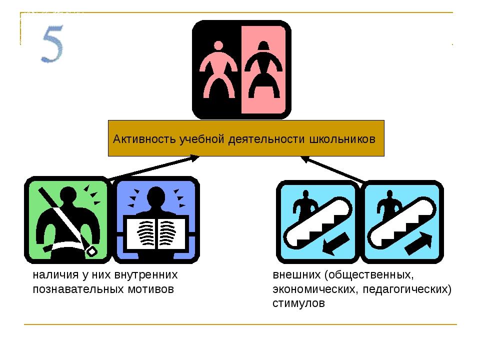Активность учебной деятельности школьников наличия у них внутренних познавате...