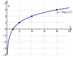 http://upload.wikimedia.org/wikipedia/commons/thumb/1/17/Binary_logarithm_plot_with_ticks.svg/250px-Binary_logarithm_plot_with_ticks.svg.png