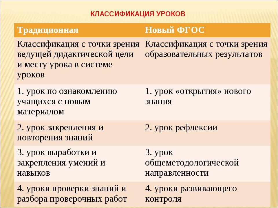 КЛАССИФИКАЦИЯ УРОКОВ ТрадиционнаяНовый ФГОС Классификация с точки зрения вед...