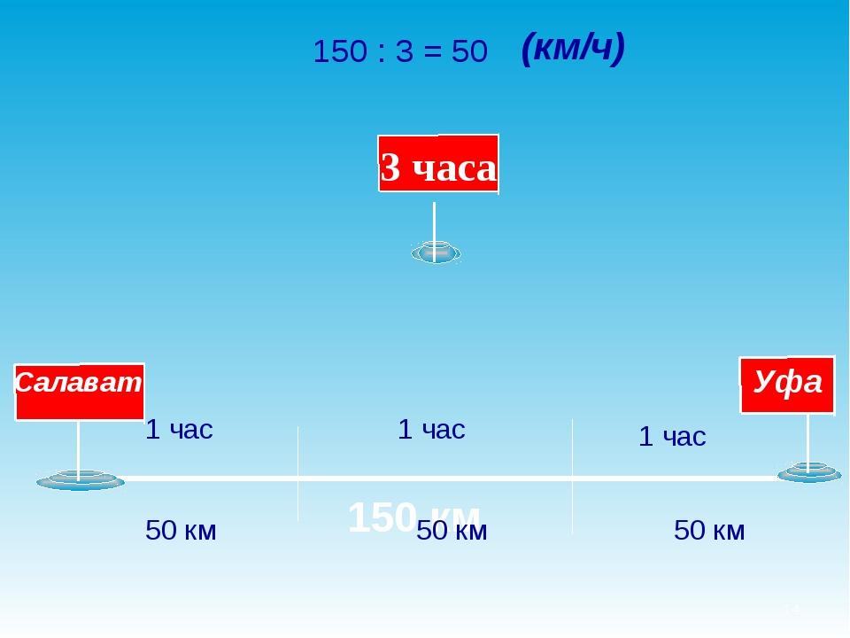 * 150 км 150 : 3 = 50 1 час 1 час 1 час 50 км 50 км 50 км (км/ч)