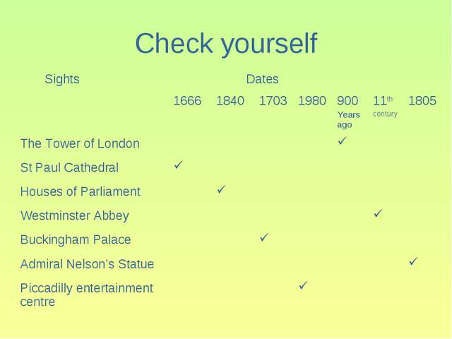 Check yourself Sights	 Dates	 	1666	1840	1703	1980	900 Years ago	11th century...