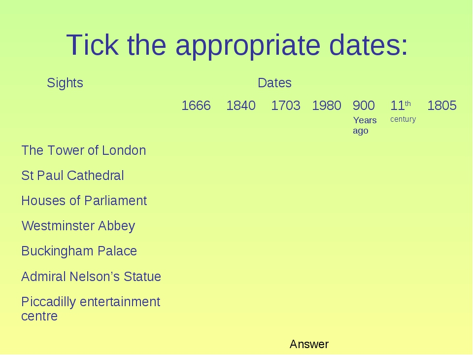 Tick the appropriate dates: Answer Sights	 Dates	 	1666	1840	1703	1980	900 Ye...