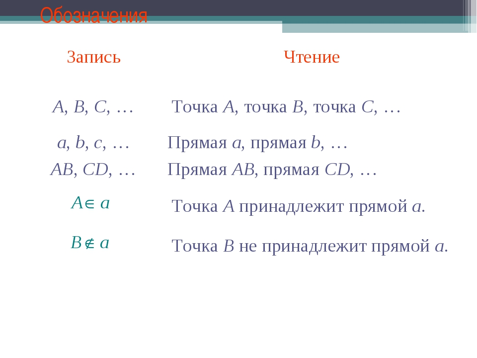 Обозначения Точка A, точка B, точка C, … A, B, C, … a, b, c, … AB, CD, … Прям...