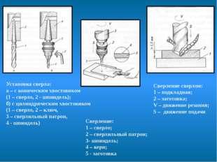 Установка сверла: а – с коническим хвостовиком (1 – сверло, 2 - шпиндель); б