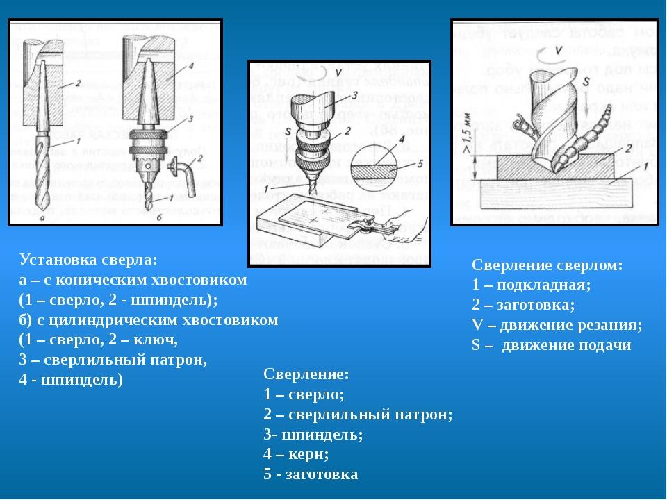 Установка сверла: а – с коническим хвостовиком (1 – сверло, 2 - шпиндель); б...