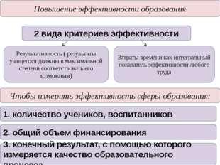 Повышение эффективности образования 2 вида критериев эффективности Результати
