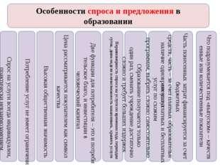 Особенности спроса и предложения в образовании Спроснауслугивсегдаиндивид