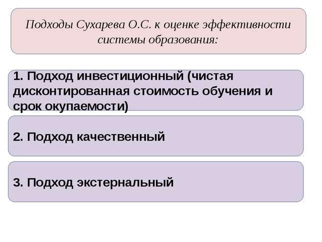 Подходы Сухарева О.С. к оценке эффективности системы образования: 1. Подход и...