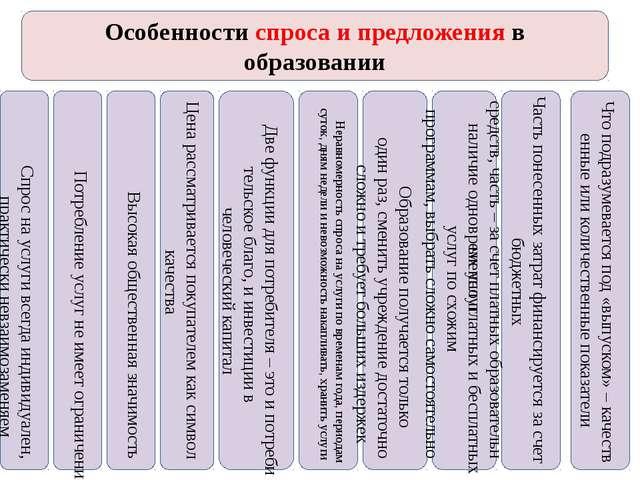 Особенности спроса и предложения в образовании Спроснауслугивсегдаиндивид...