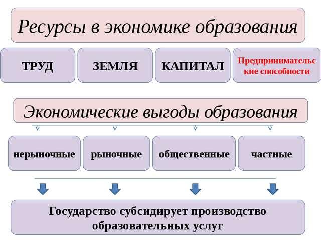 Ресурсы в экономике образования ТРУД ЗЕМЛЯ КАПИТАЛ Предпринимательские способ...