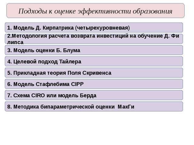 Подходыкоценкеэффективностиобразования 1. Модель Д. Кирпатрика (четырехур...
