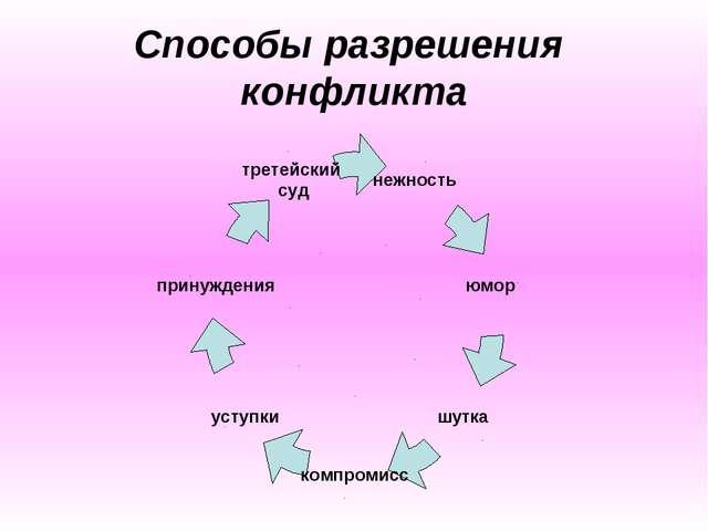 Способы разрешения конфликта