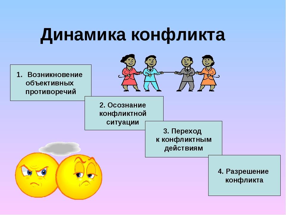 Динамика конфликта Возникновение объективных пpотивоpечий 2. Осознание конфли...