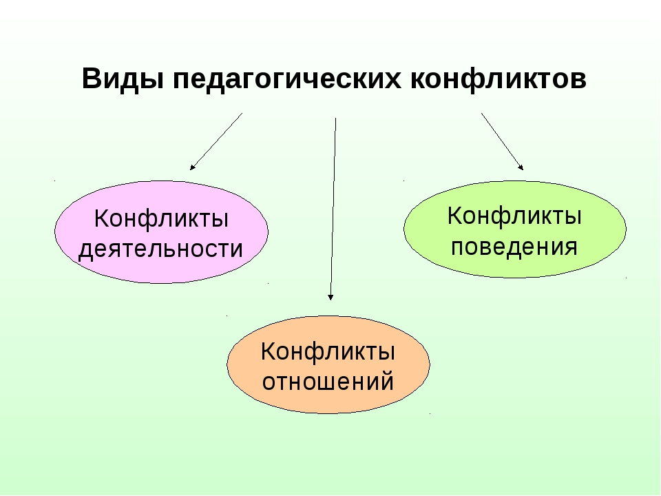 Виды педагогических конфликтов Конфликты деятельности Конфликты отношений Кон...