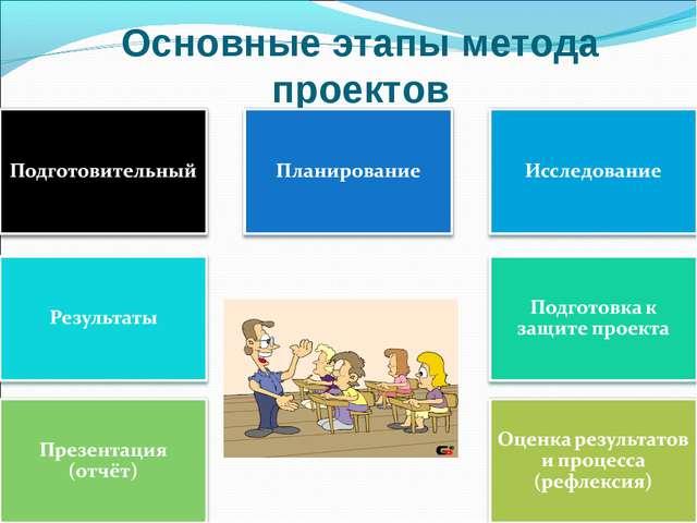 Основные этапы метода проектов