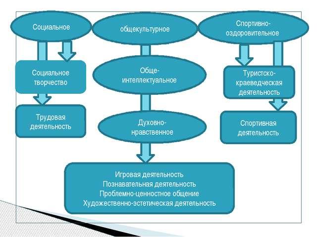 Трудовая деятельность Социальное Спортивно-оздоровительное Социальное творче...