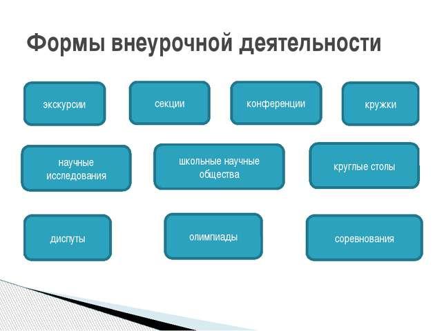 Формы внеурочной деятельности экскурсии кружки секции конференции диспуты шк...